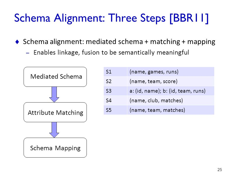 Schema Alignment: Three Steps [BBR11]